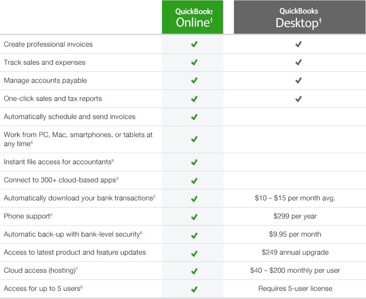quickbooks online vs desktop 2019