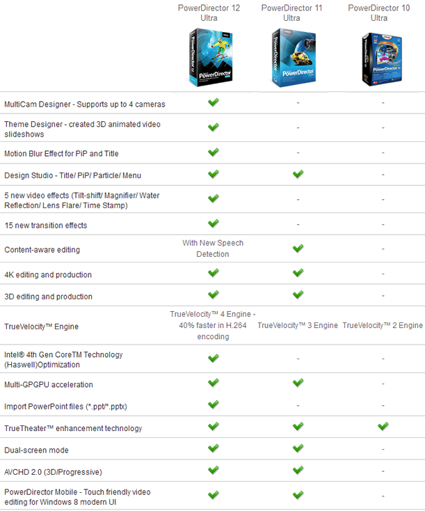 cyberlink powerdirector comparison chart