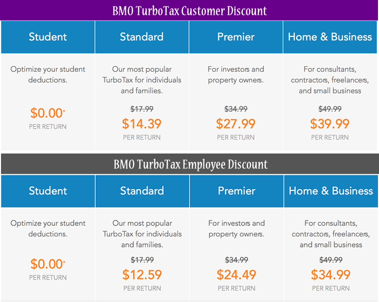 bmo canada bank turbotax prices