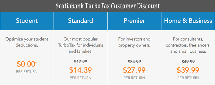 scotiabank bank turbotax canada discount levels