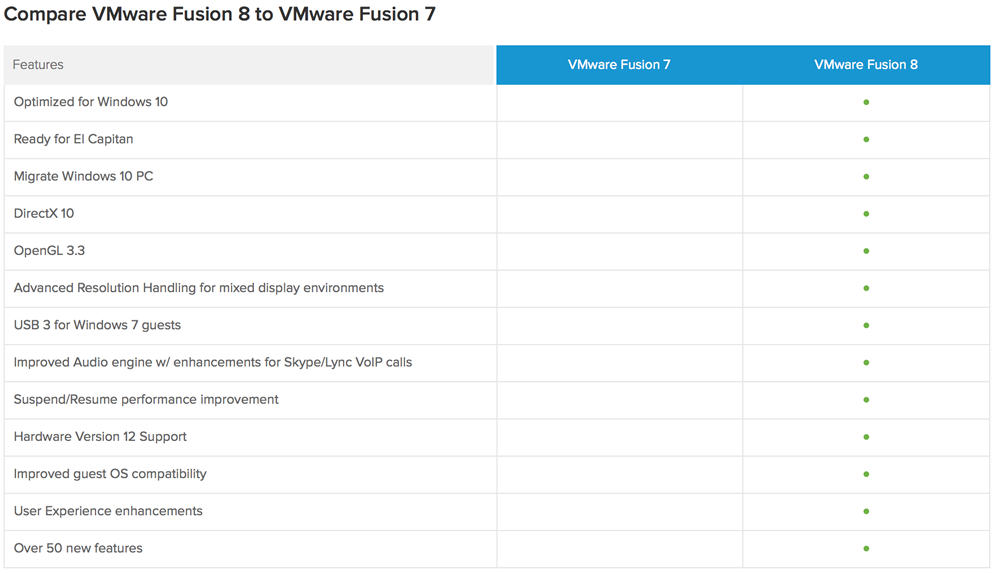 new features in vmware fusion 8