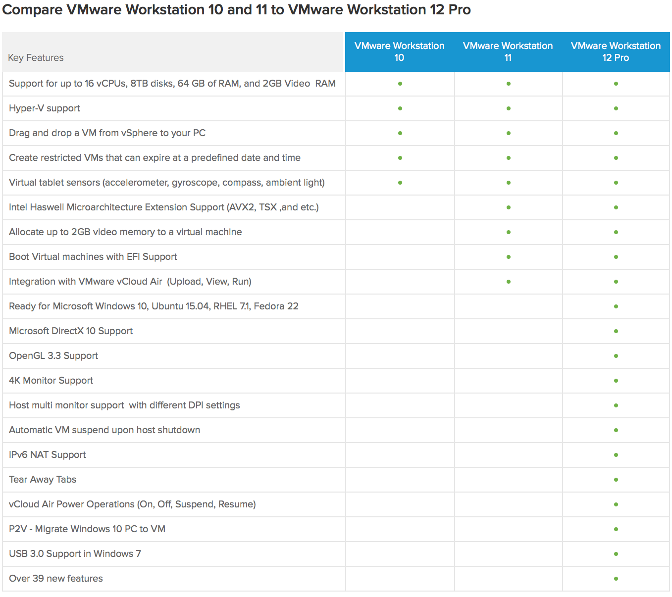 vmware workstation 12 new features
