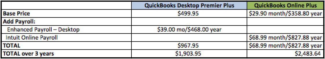 quickbooks online vs desktop 2016 price